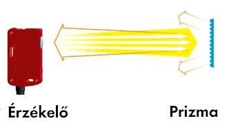 Tükörreflexiós működési elv