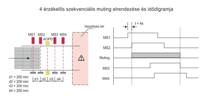 szekvenciális muting elrendezése és idődiagramja