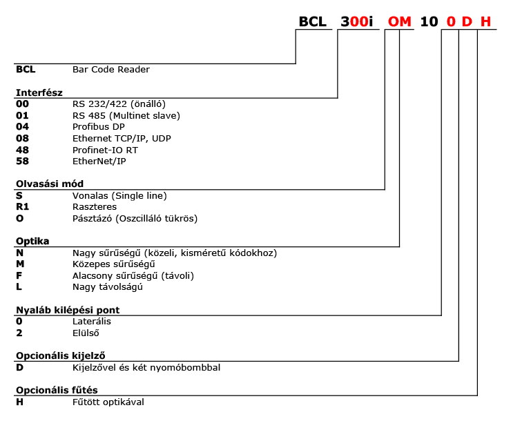 BCL 300i vonalkódolvasók típuskulcsa