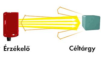 Tárgyreflexiós működési elv