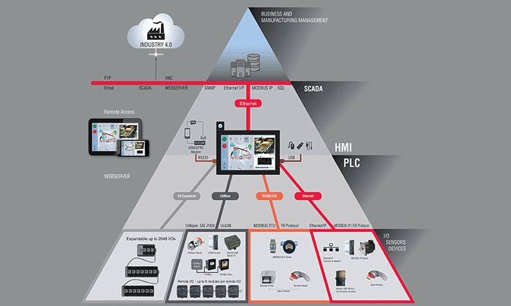Industry 4.0 PLC