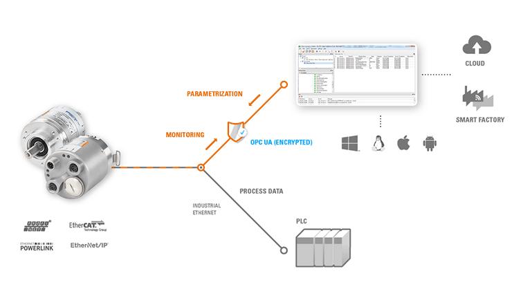 Industry 4.0 encoder
